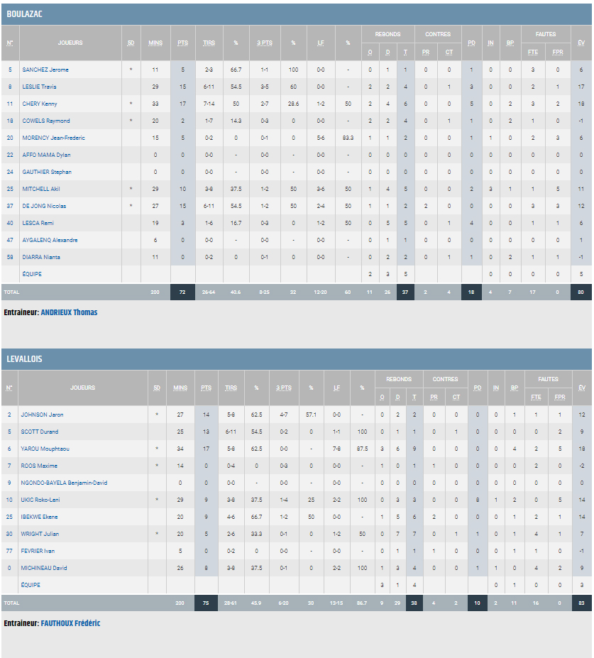 STATS bbd levallois