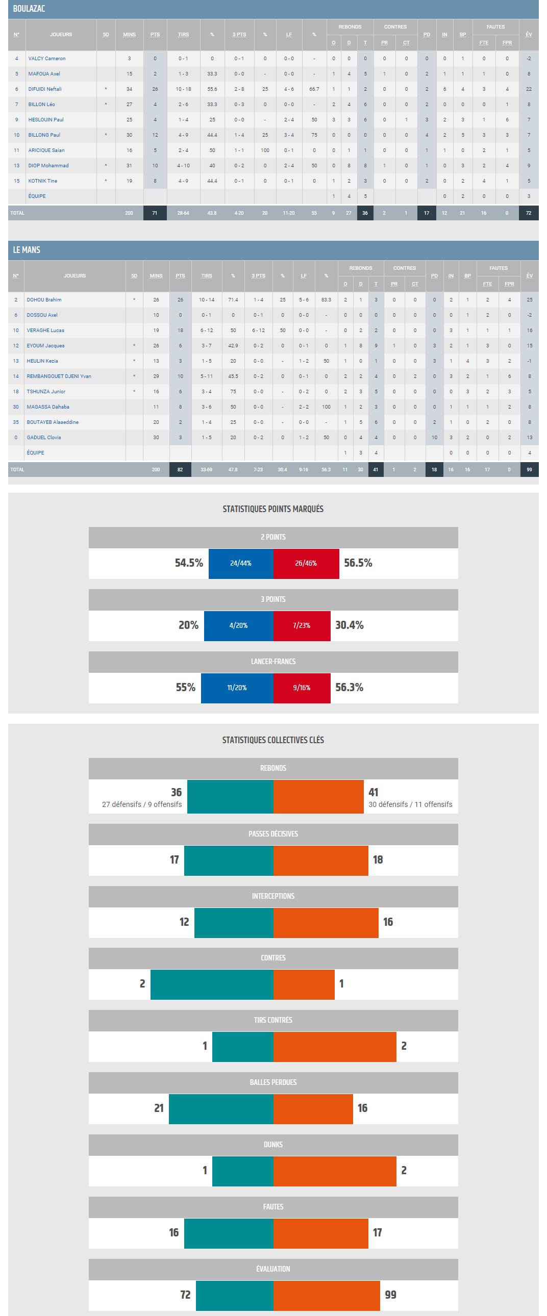 BBD-Espoirs vs Le mans - stats