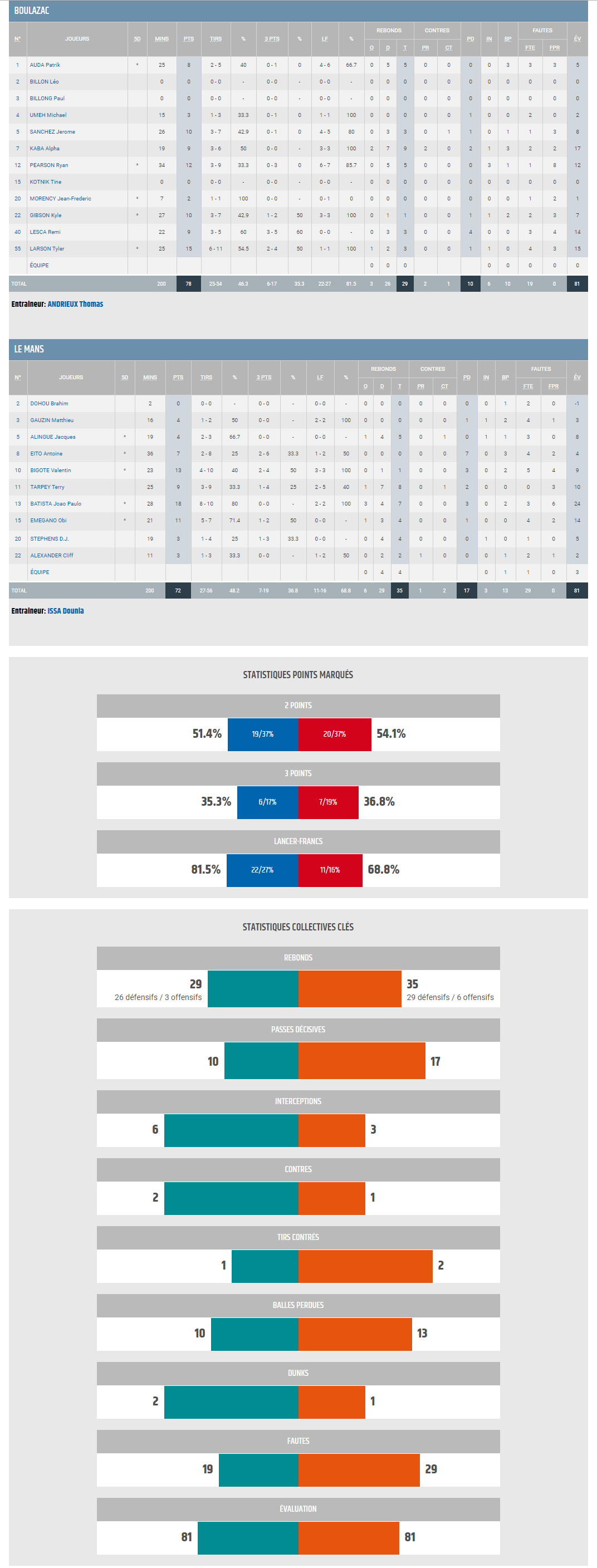 Jeep ELITE J01_BBD vs Le Mans_STATS