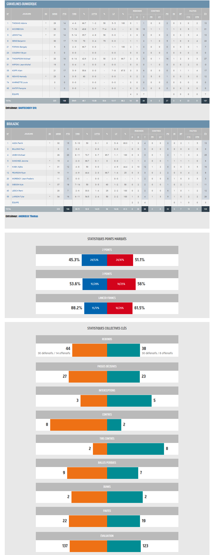 BBD - Gravelines vs BBD Stats
