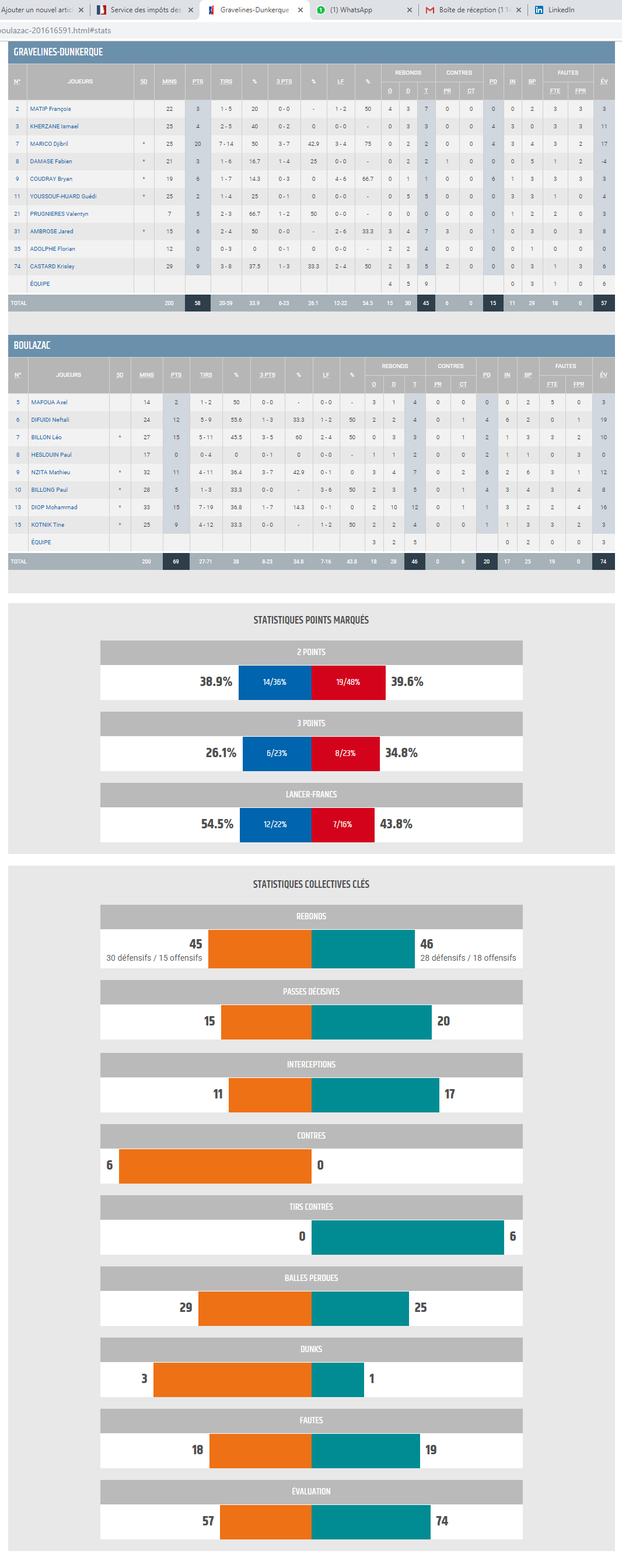 Espoirs03_Gravelines vs BBD_STATS