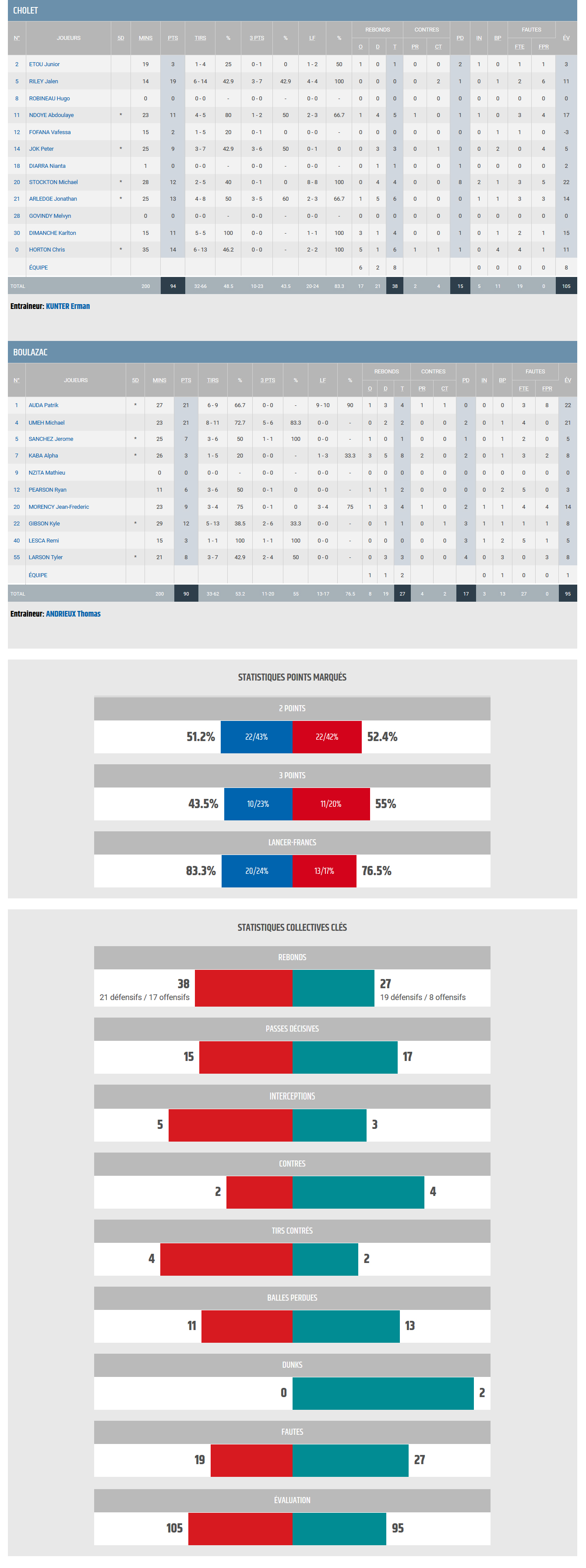 Jeep ELITE 04 BBD vs Cholet_stats