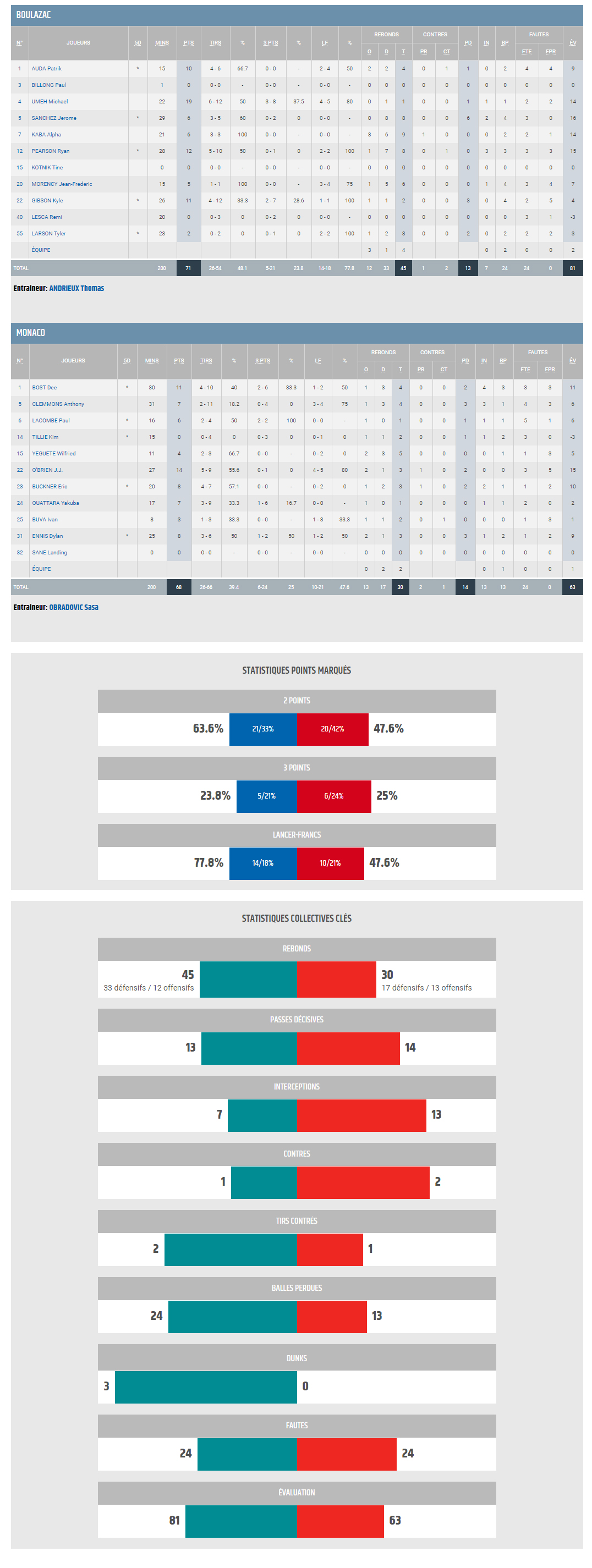 Jeep ELITE J05 BBD vs MONACO_STATS