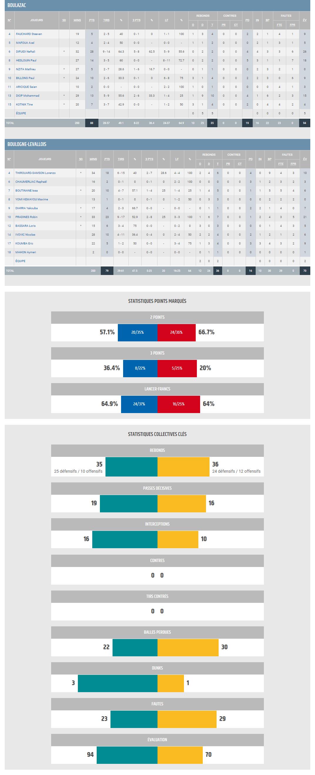 BBD vs Levallois_Stats