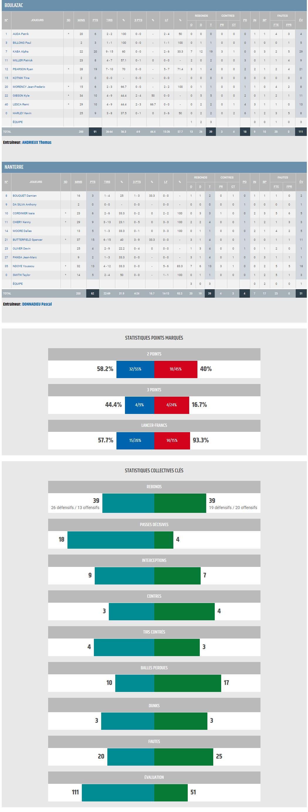 BBD vs NANTERRE_STATS