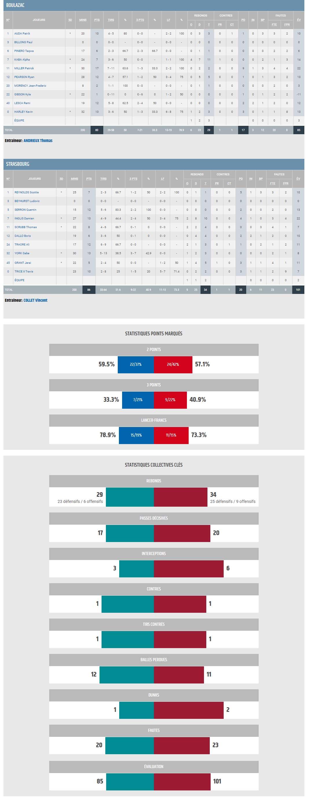 J17 BBD vs STRASBOURG_STATS
