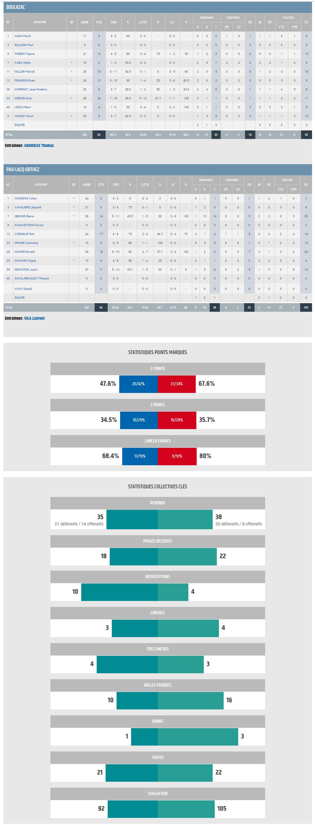 J13 BBD vs Pau_STATS