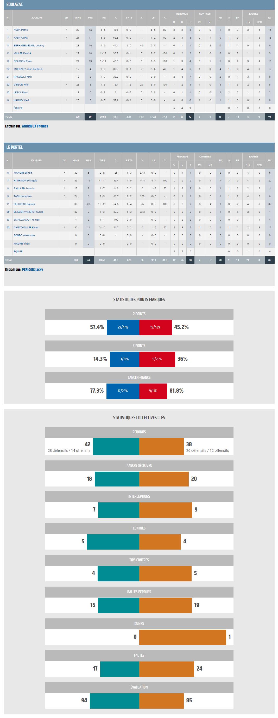 J19 BBD vs Le Portel_STATS