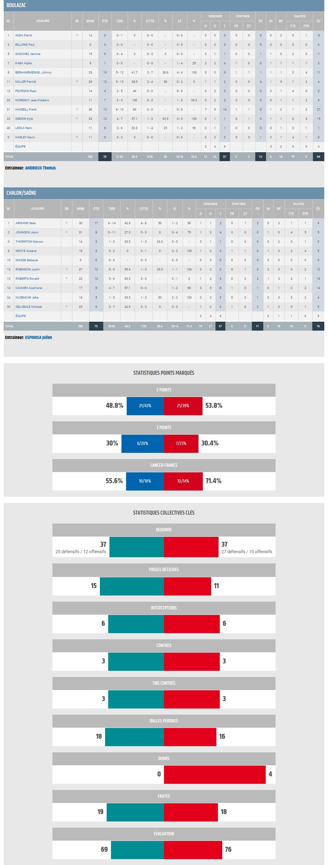 J22 BBD vs Elan Chalon_STATS