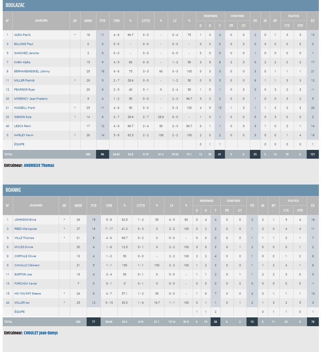 J23 BBD vs ROANNE_STATS